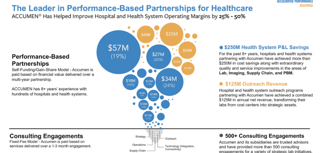 Performance-Based Partnerships